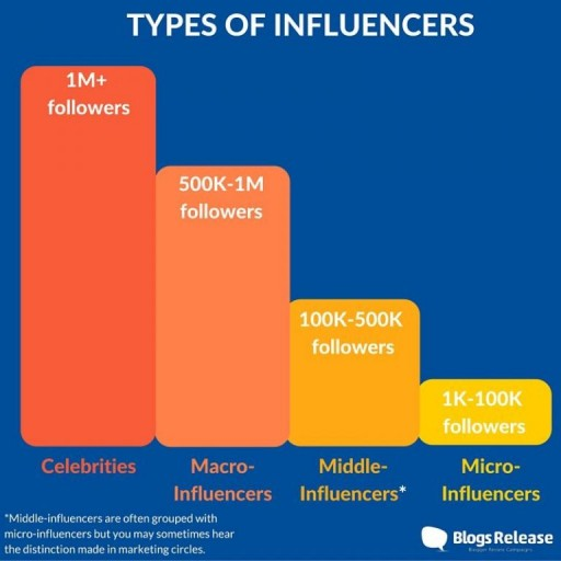 BlogsRelease Look at Why Micro-Influencers Increase Sales & How to Find Them